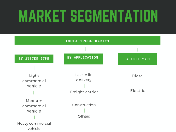 Indian truck market segmented by diesel, electric, light commercial vehicle, medium commercial vehicle freight carrier last mile delivery, and other off highway application