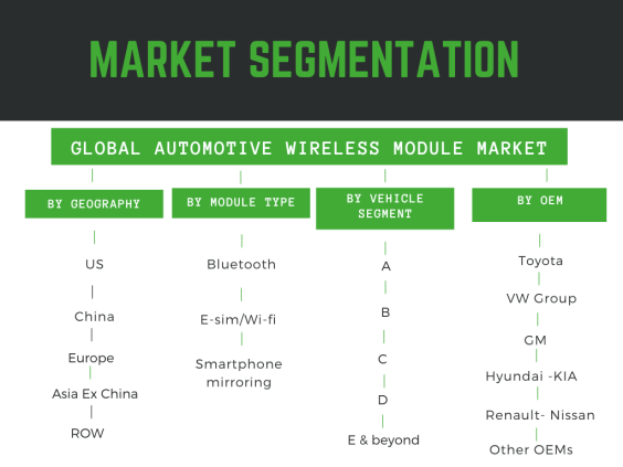 Infographic: Automotive Wireless module market