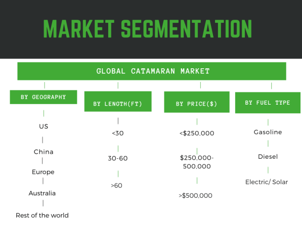 Infographic detailing global catamaran market size in the report and global catamaran market trends