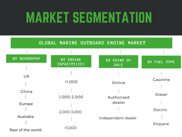 Infographic- details on marine outboard engine market size in this market report