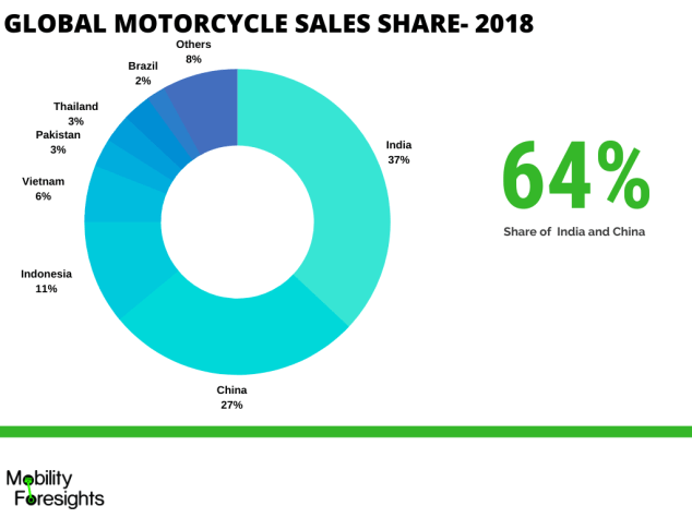 Motorcycle brakes market share infographic detailed with market size