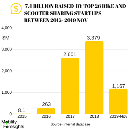 Infographic: E-scooter sharing market share details along with funding, Scooter sharing market in US, Scooter sharing market in Europe, Scooter sharing market size