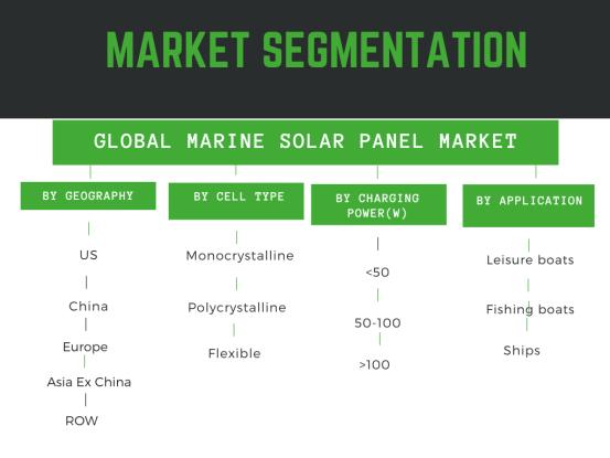 Infographic: Marine solar panel market size detailed in Million dollars