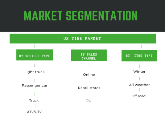 Infographic: US tire market segmentation
