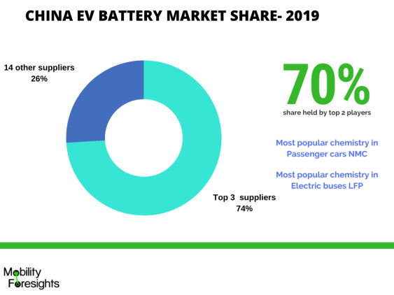 Infographic: EV battery market share, Electric car battery market share, Electric vehicle battery market share