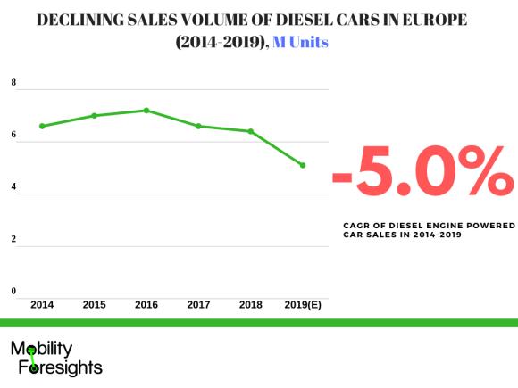Infographic : Diesel engine market, Automotive Engine market, Diesel engine market in Europe