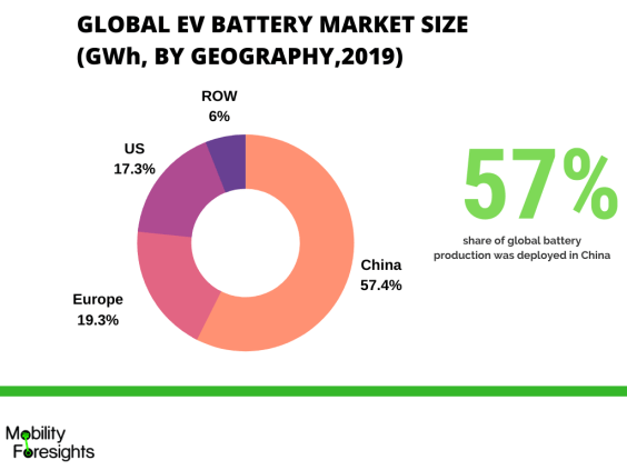 Infographic: Electric vehicle battery market size, Electric vehicle battery market share, Electric vehicle battery market, Electric car battery market, Electric car battery market growth
