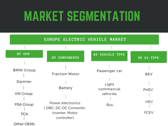 Infographic: Europe Electric Vehicle Market, Europe Electric car market