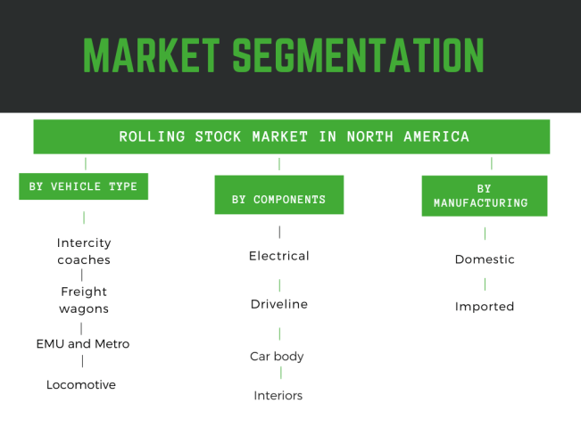Infographic: Rolling stock market in US, Rolling stock market in Canada, Rolling stock market in North America report