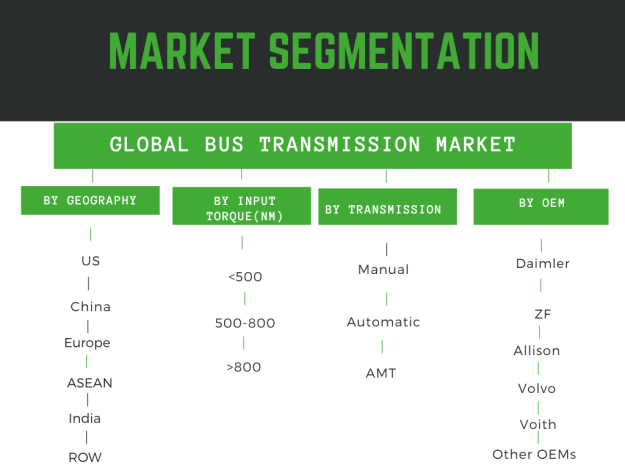 Infographic: Bus Transmission Market, Bus Transmission Market Size, Bus Transmission Market Share