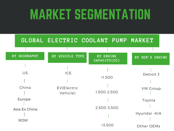 Infographic: Electric Coolant Pump Market Report