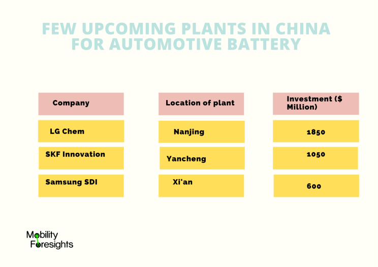 Info Graphic: Table: Few upcoming plants in China for Automotive battery