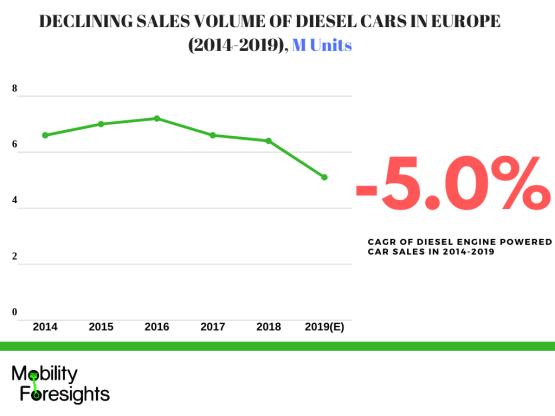 Infographic: Europe Automotive Turbocharger market, Automotive turbocharger market trends