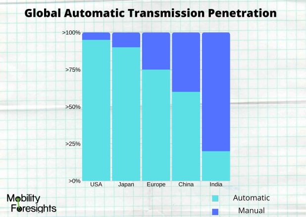 Info Graphic: AUTOMATIC TRANSMISSION MARKET