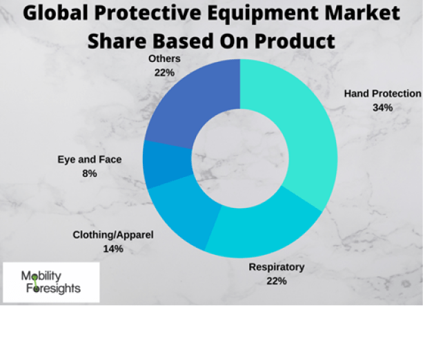 Info Graphic: GLOBAL PROTECTIVE EQUIPMENT MARKET