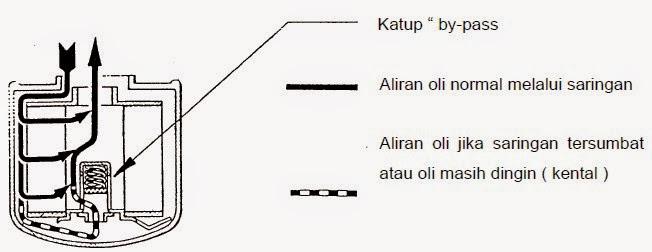 bagian dalam filter oli