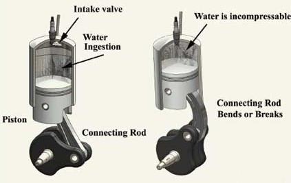 gambar terjadinya water hammer