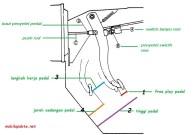 fungsi pedal rem