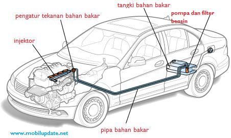 gambar-sistem-bahan-bakar-injeksi