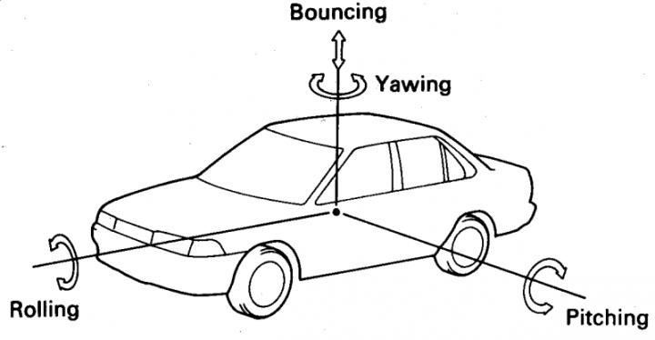 pengertian oskilasi pada kendaraan