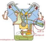 gambar sistem pelumasan pada mobil