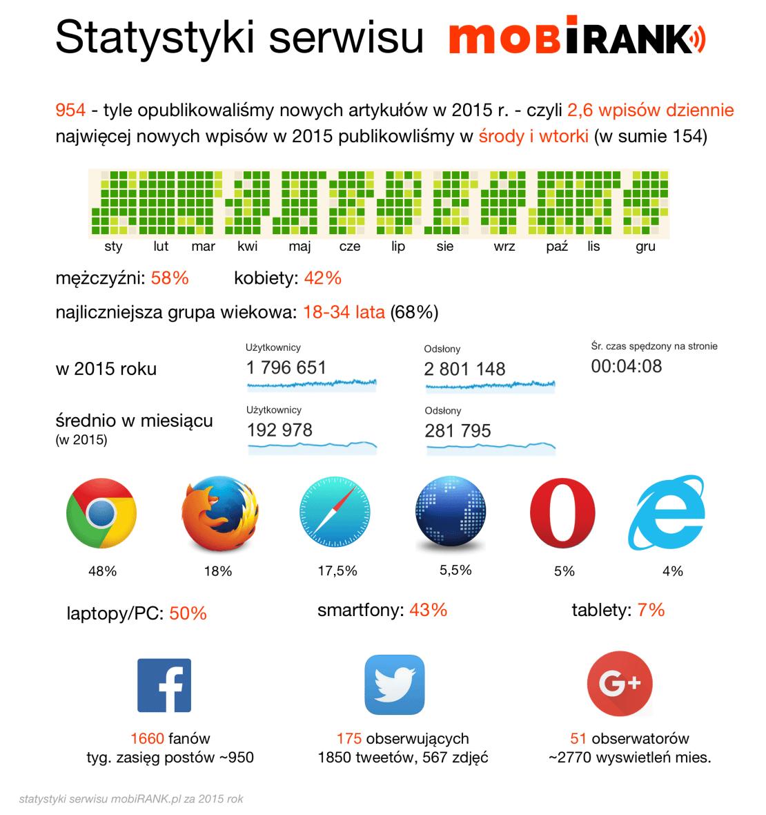 Statystyki serwisu mobiRANK.pl (za 2015 r.)