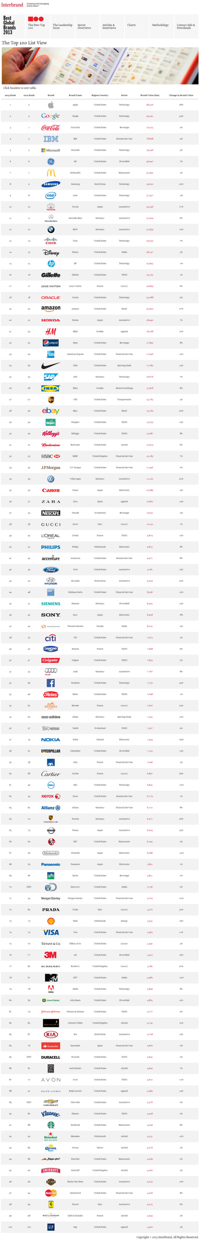best-global-brands-to-100-2013