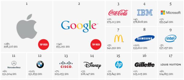 Apple najcenniejszą marką 2013