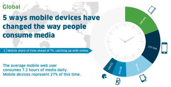 Jak urządzenia mobilne wpłynęły na sposób odbioru mediów