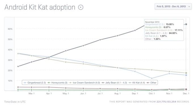 udział procentowy wersji Androida