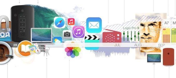 Apple w 2013 roku