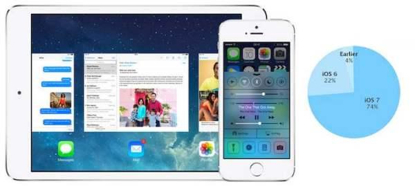 Prawie 75% iUrządzeń działa pod iOS-em 7