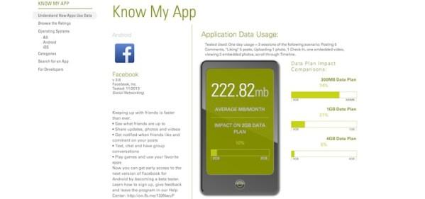 Know My App ujawnia użycie danych przez aplikacje mobilne