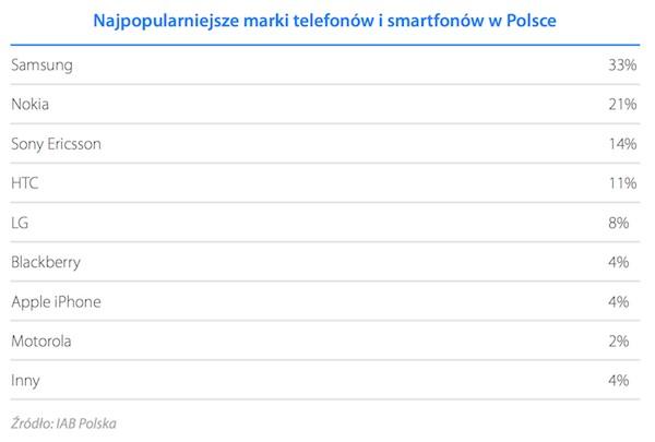 Najpopularniejsze marki telefonów i smartfonów w Polsce