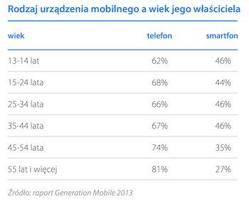 Rodzaj urządzenia mobilne, a wiek jego właściciela