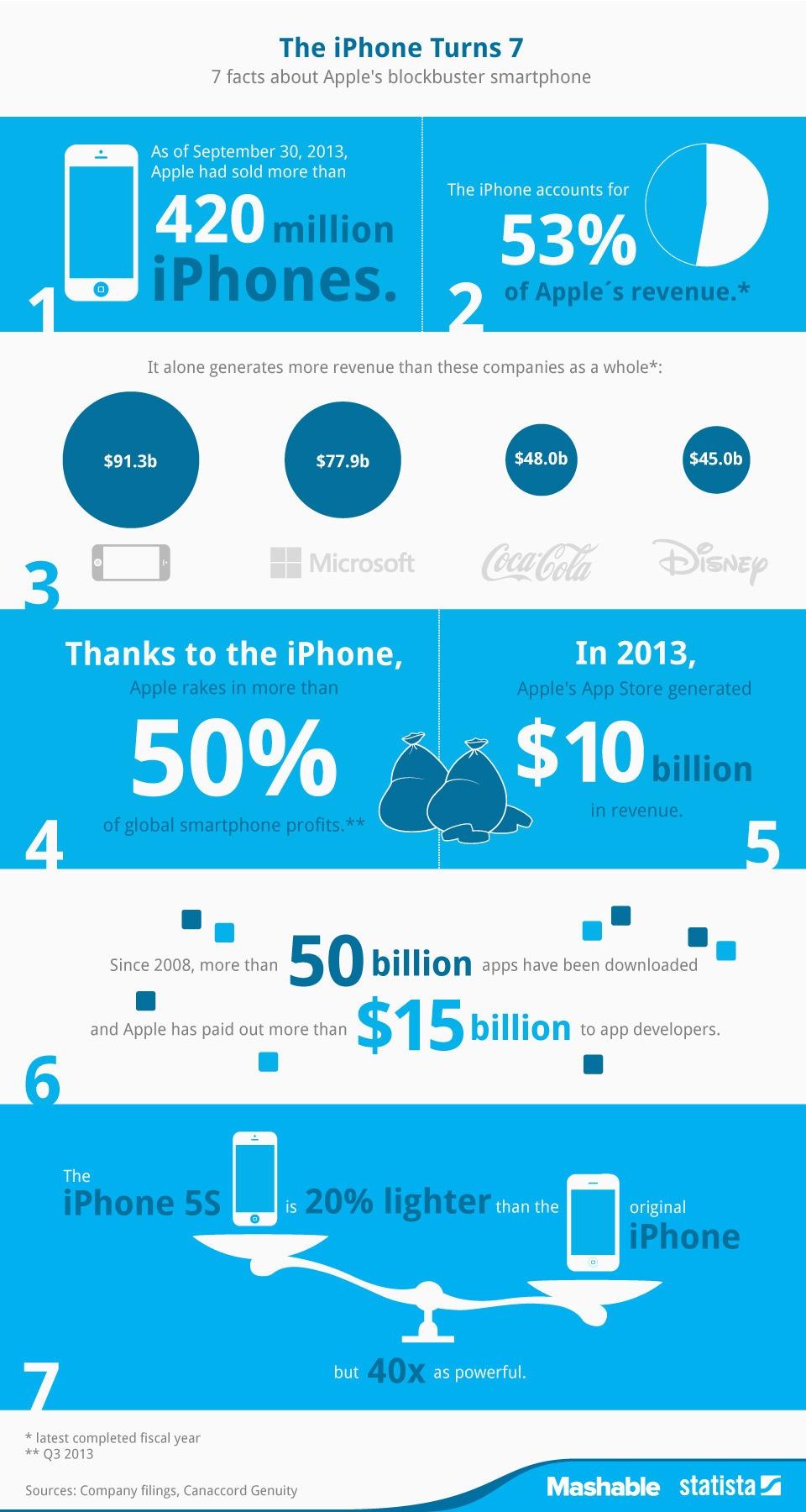 Infografika: Siedem faktów o 7-letnim iPhone'ie