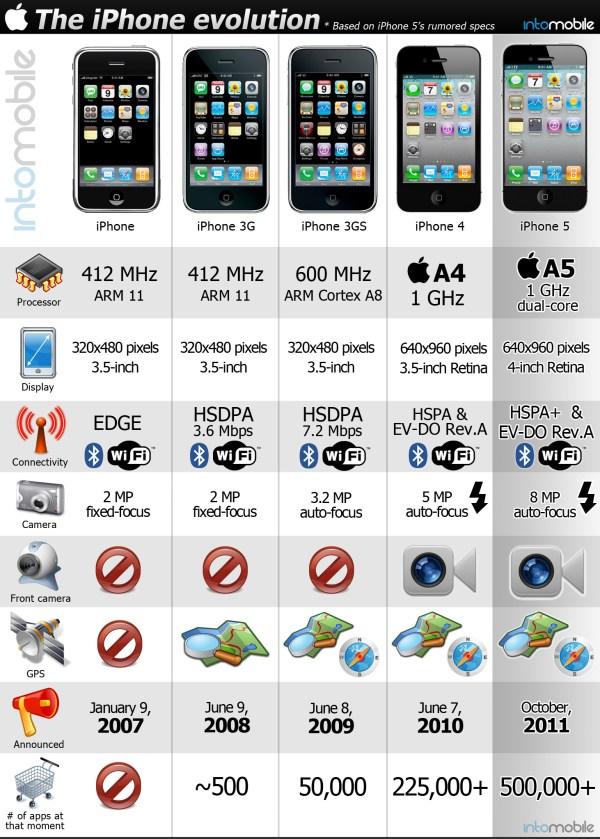 iphone-evolution-big