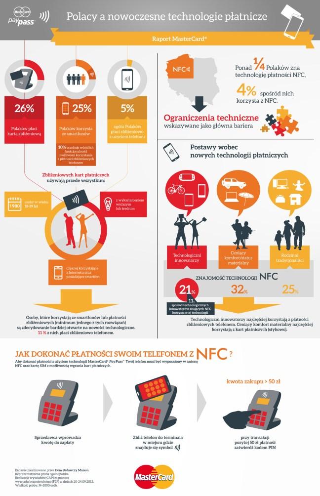 Polak a nowoczesne technologie płatnicze - infografika