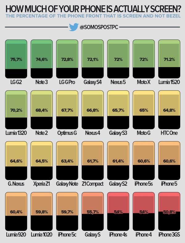 Powierzchnia ekranów popularnych smartfonów