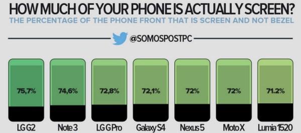 Jaką powierzchnię smartfona zajmuje ekran?