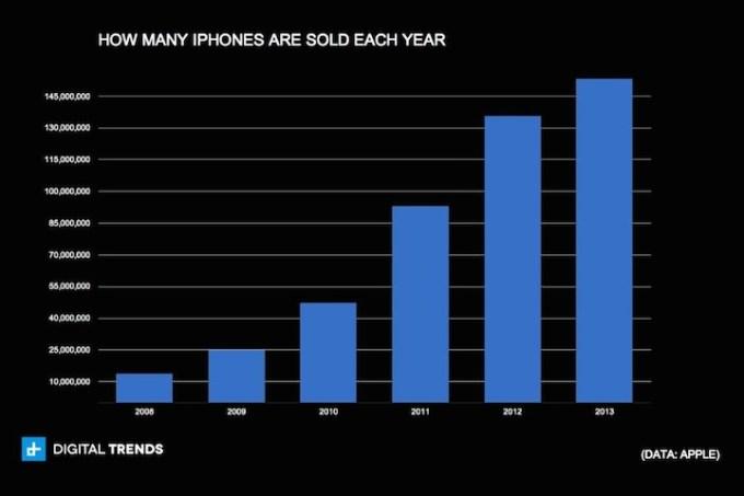 Roczna sprzedaż iPhone'ów