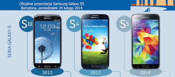 Samsung Galaxy S5 i porównanie serii Galaxy