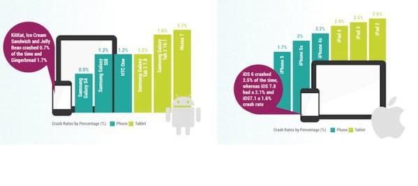 Aplikacje na iOS-ie zawieszają się częściej niż na Androidzie