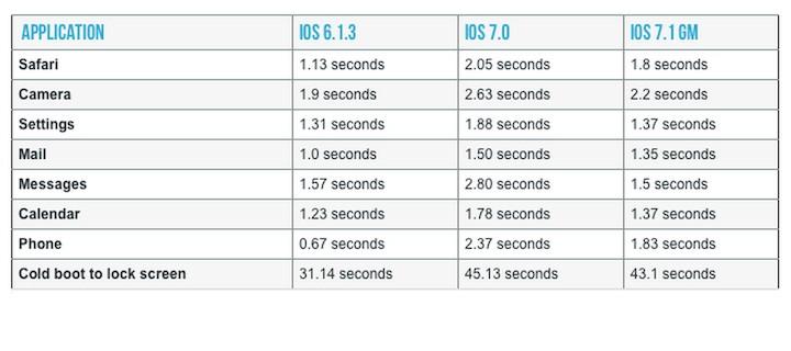 Wyniki prędkości iOS 7.1 na iPhone'ie 4