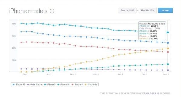 iPhone 5c okazał się klapą?