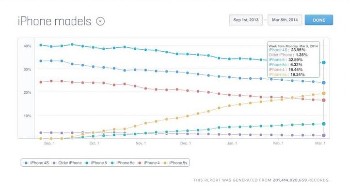 Modele iPhone-a - procentowy udział w rynku
