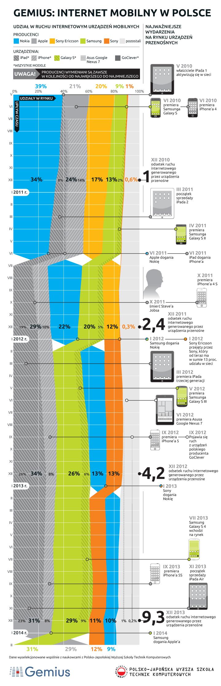 Infografika - Internet mobilny w Polsce