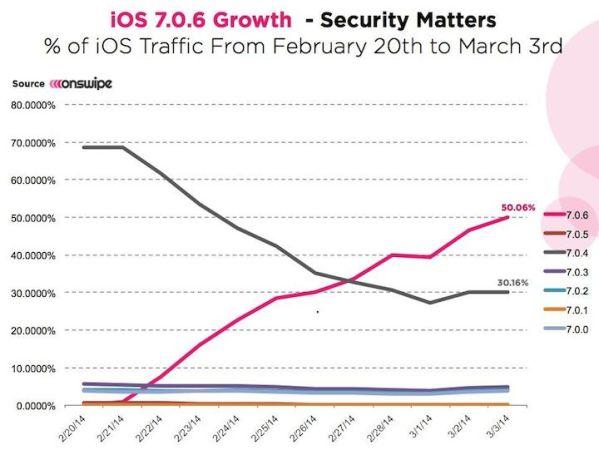 iOS 7.0.6 zainstalowany na ponad połowie iUrządzeń