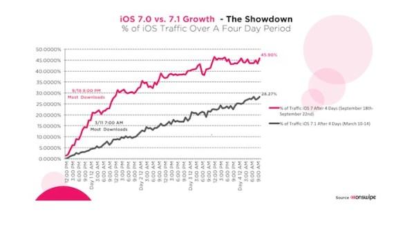 Jak wyglądał udział iOS 7 i iOS 7.1 po niespełna tygodniu