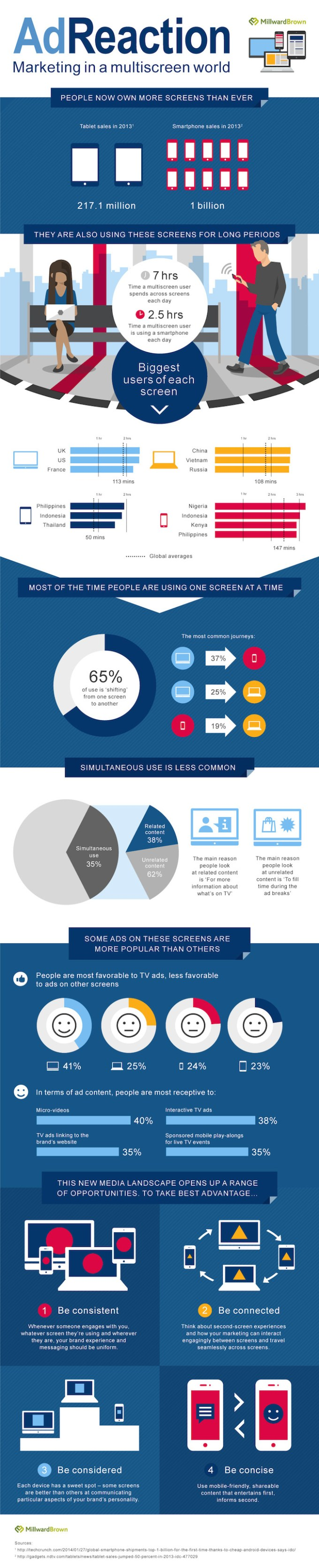 Adreaction 2014 - infografika